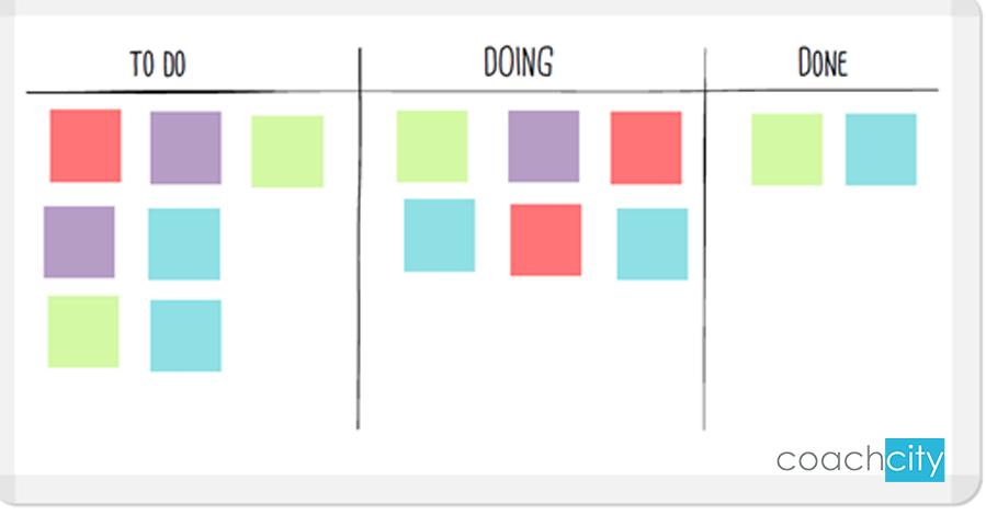 La Kanban Board: una lavagna per la gestione della produttività