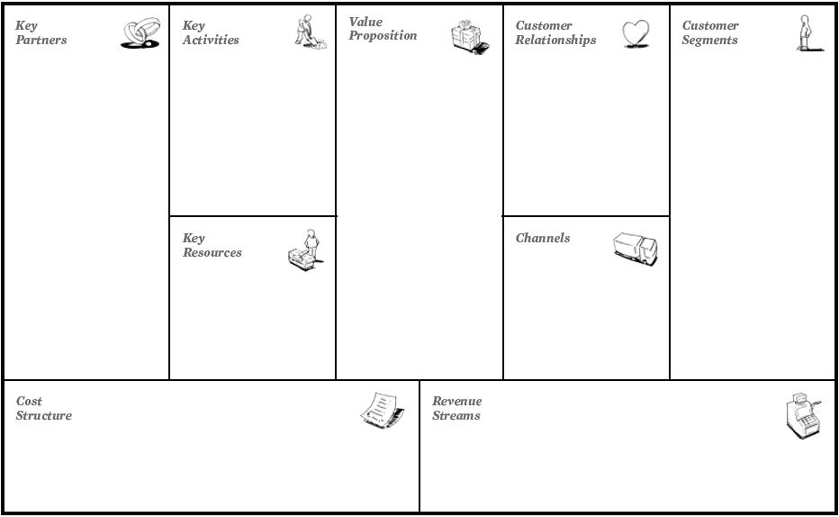 Business Model Canvas | fare Strategia per il tuo Modello di Business